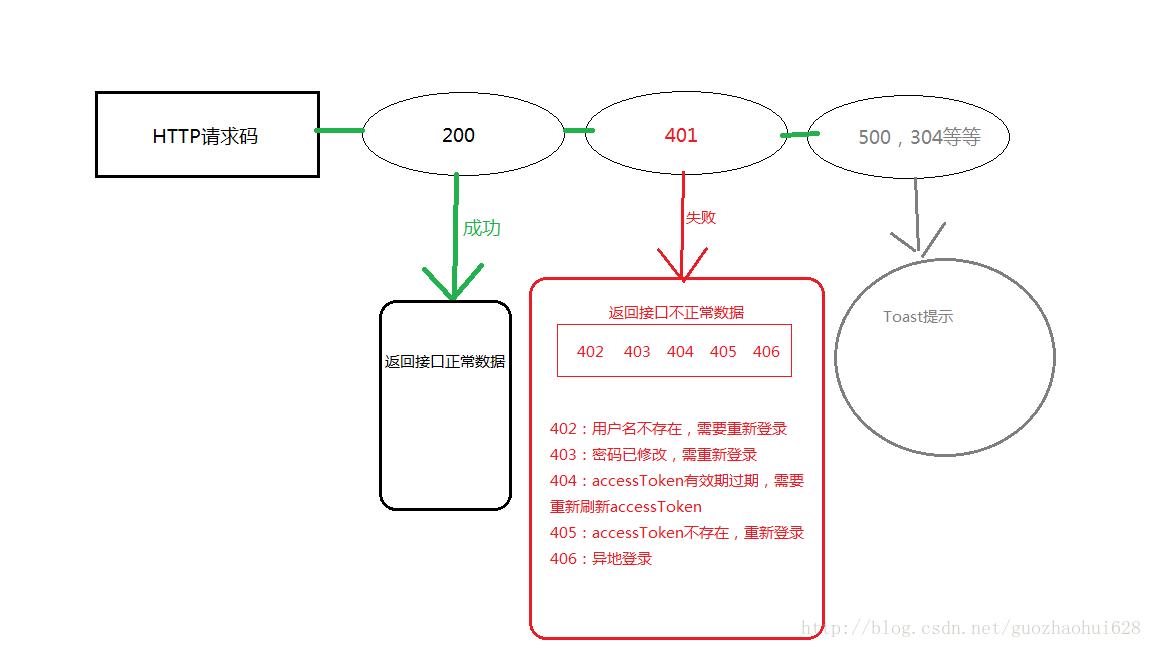 《【搬家】科学的解决Http Token拦截器TokenInterceptor实现【详细 一篇足矣】》