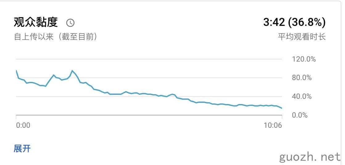 《YouTube 视频展示点击率低,频道优化实测》